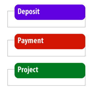 Deposit / Payment / Project (Blocks)